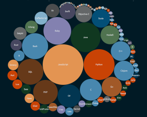 PopularCode2014